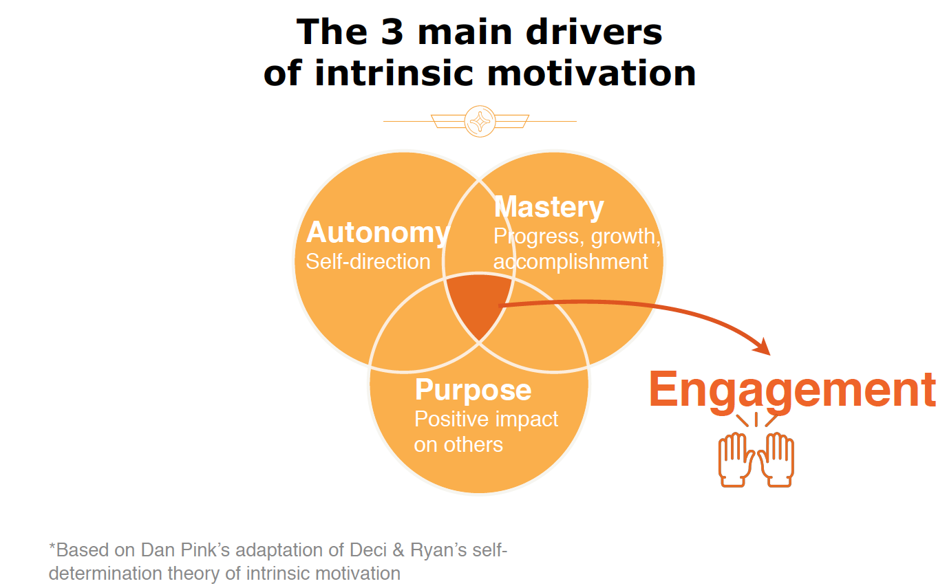 3-main-drivers-engagement